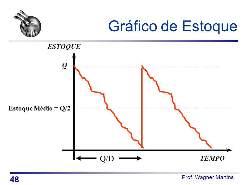 Prof. Wagner Martins Gráfico de Estoque TEMPO ESTOQUE Q Estoque Médio = Q/2 Q/D 48