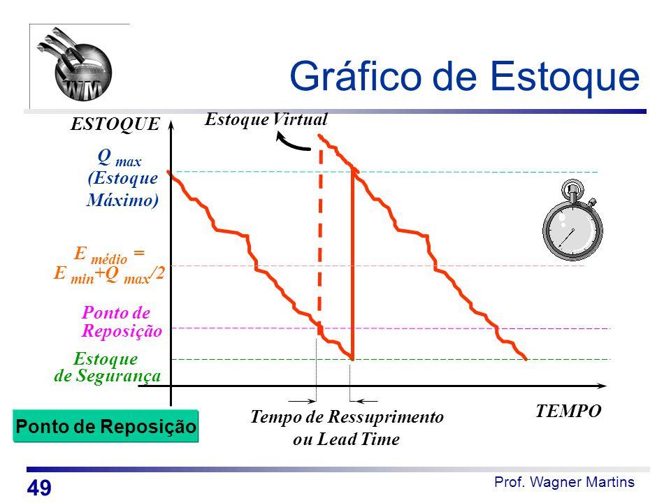 Prof. Wagner Martins Gráfico de Estoque TEMPO ESTOQUE Q max (Estoque Máximo) Ponto de Reposição Estoque de Segurança Tempo de Ressuprimento ou Lead Ti