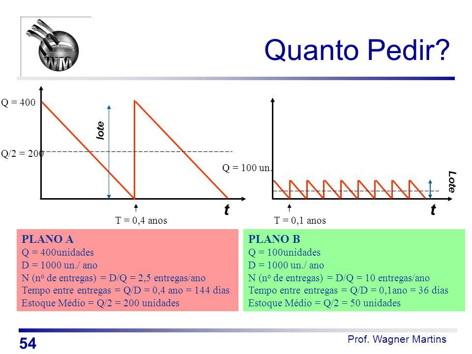 Prof. Wagner Martins t lote t Lote PLANO A Q = 400unidades D = 1000 un./ ano N (n o de entregas) = D/Q = 2,5 entregas/ano Tempo entre entregas = Q/D =