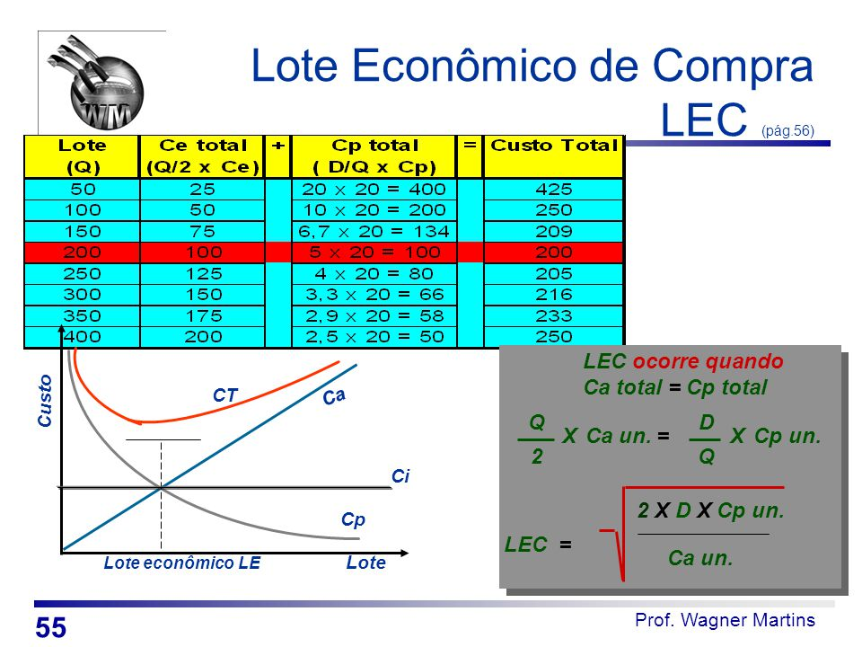 Prof. Wagner Martins Lote Econômico de Compra LEC (pág.56) Lote Custo Ca Cp CT Lote econômico LE LEC ocorre quando Ca total = Cp total Q 2 XCa un. D Q