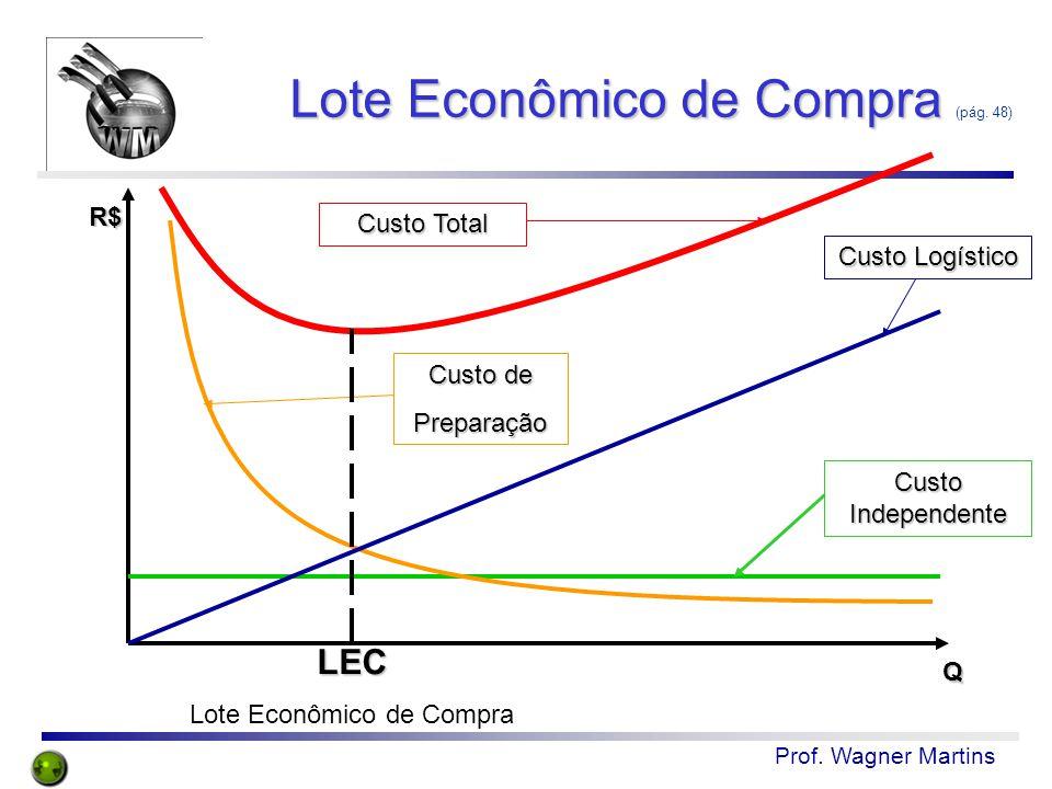 Prof. Wagner Martins Lote Econômico de Compra Lote Econômico de Compra (pág. 48) R$ Q Custo Independente Custo Logístico Custo de Preparação Custo Tot