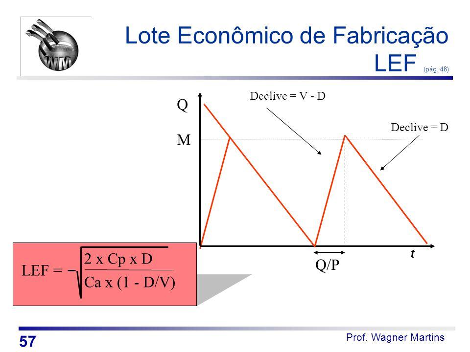 Prof. Wagner Martins Lote Econômico de Fabricação LEF (pág. 48) t Q Q/P Declive = V - D Declive = D LEF = Ca x (1 - D/V) 2 x Cp x D M 57