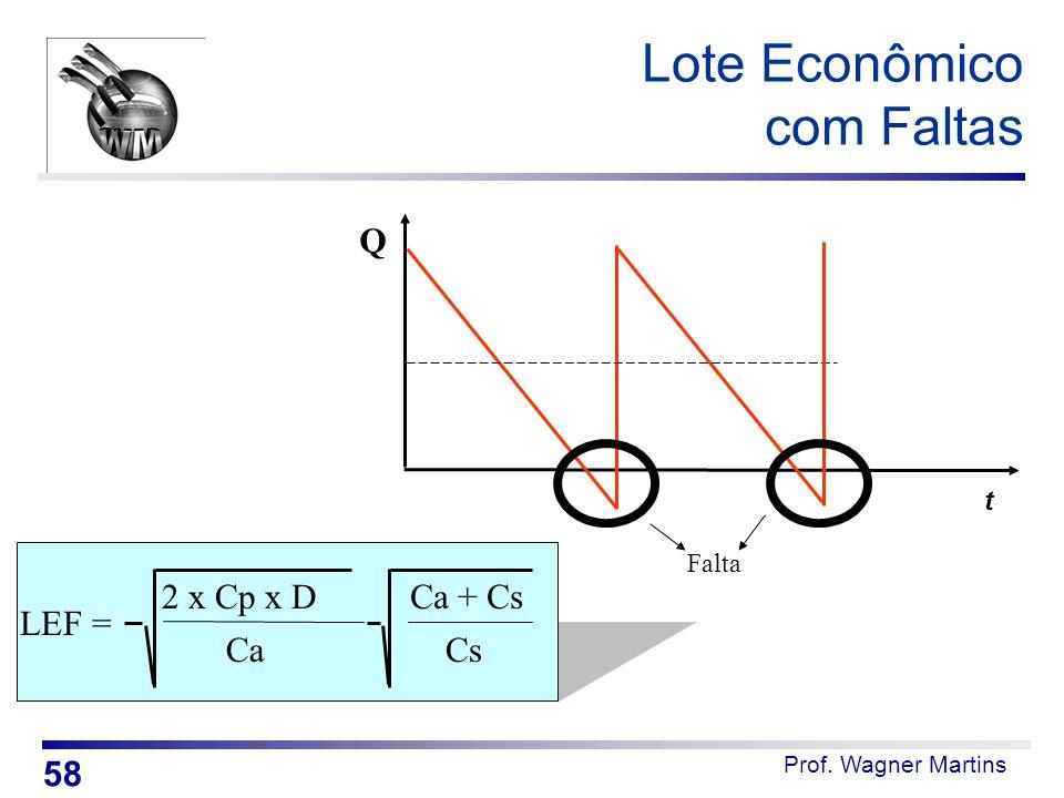 Prof. Wagner Martins Lote Econômico com Faltas LEF = Ca 2 x Cp x DCa + Cs Cs t Q Falta 58