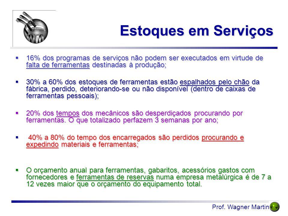 Estoques em Serviços  16% dos programas de serviços não podem ser executados em virtude de falta de ferramentas destinadas à produção;  30% a 60% do