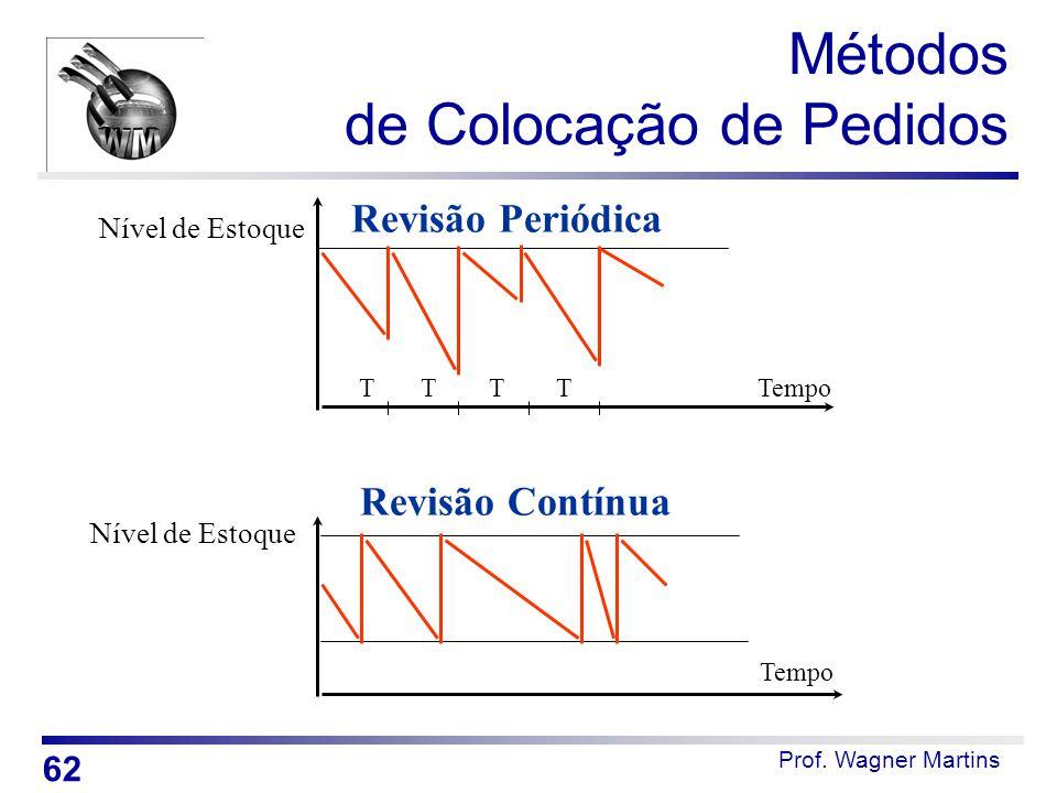 Prof. Wagner Martins Métodos de Colocação de Pedidos T T T T Tempo Nível de Estoque Revisão Periódica Tempo Nível de Estoque Revisão Contínua 62