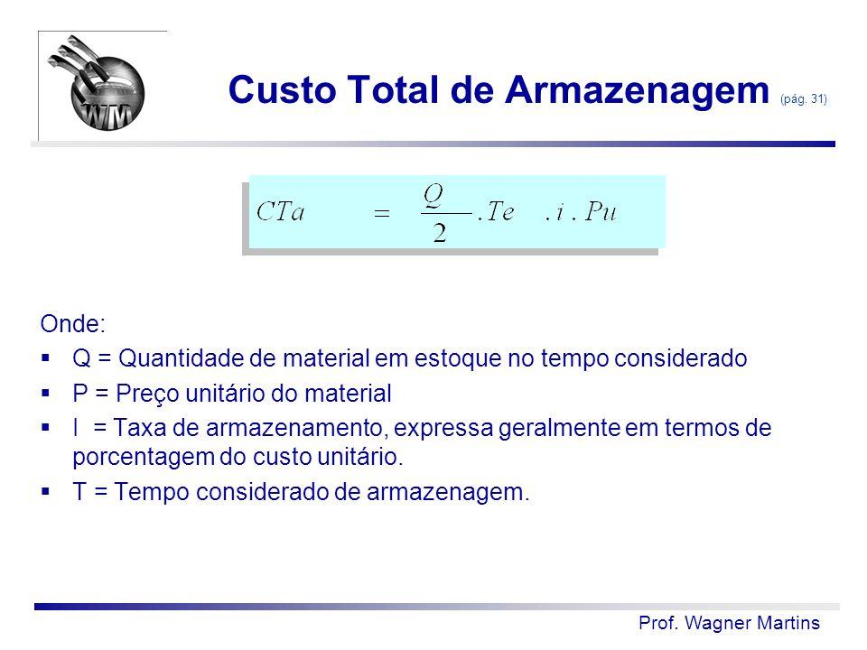 Prof. Wagner Martins Custo Total de Armazenagem (pág. 31) Onde:  Q = Quantidade de material em estoque no tempo considerado  P = Preço unitário do m