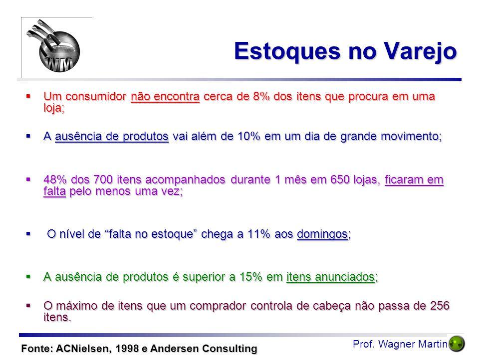 Prof. Wagner Martins Estoques no Varejo  Um consumidor não encontra cerca de 8% dos itens que procura em uma loja;  A ausência de produtos vai além