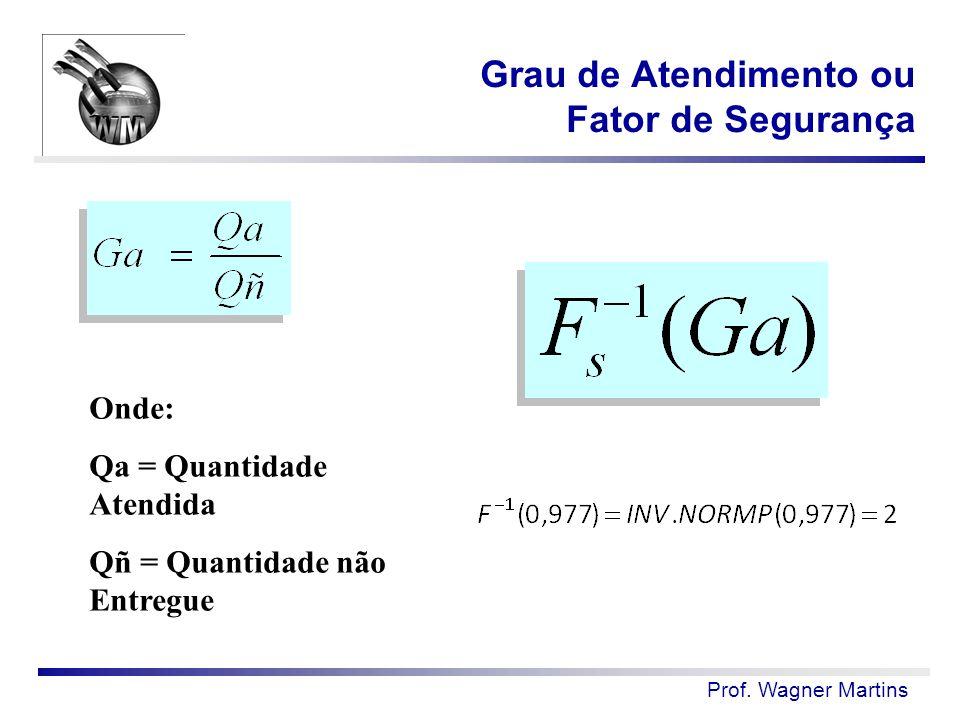 Prof. Wagner Martins Grau de Atendimento ou Fator de Segurança Onde: Qa = Quantidade Atendida Qñ = Quantidade não Entregue