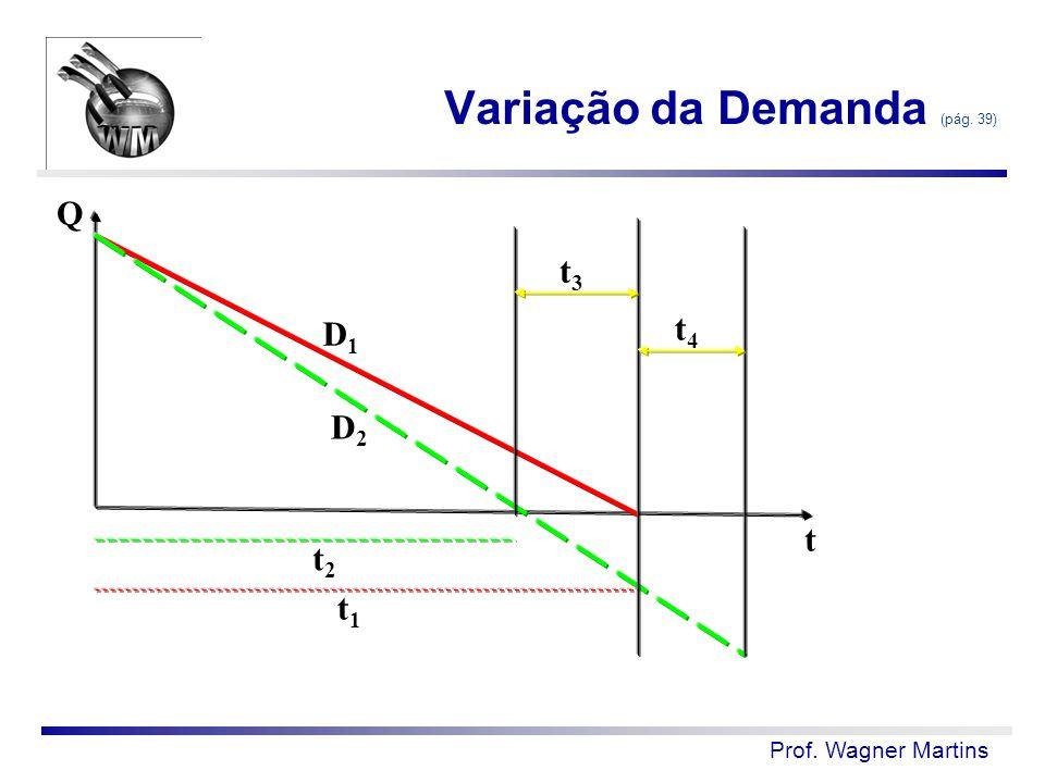 Prof. Wagner Martins Variação da Demanda (pág. 39) D1D1 D2D2 t1t1 t2t2 Q t t3t3 t4t4