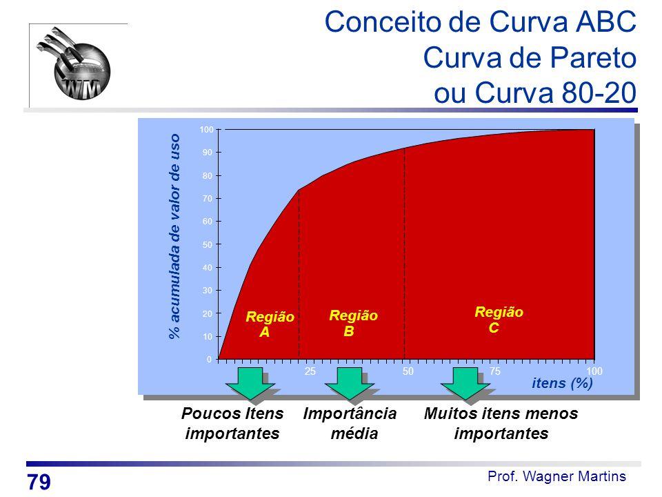 Prof. Wagner Martins Poucos Itens importantes Importância média Muitos itens menos importantes % acumulada de valor de uso itens (%) Região A B C 0 10