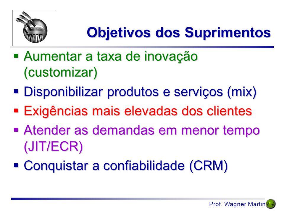 Prof. Wagner Martins  Aumentar a taxa de inovação (customizar)  Disponibilizar produtos e serviços (mix)  Exigências mais elevadas dos clientes  A
