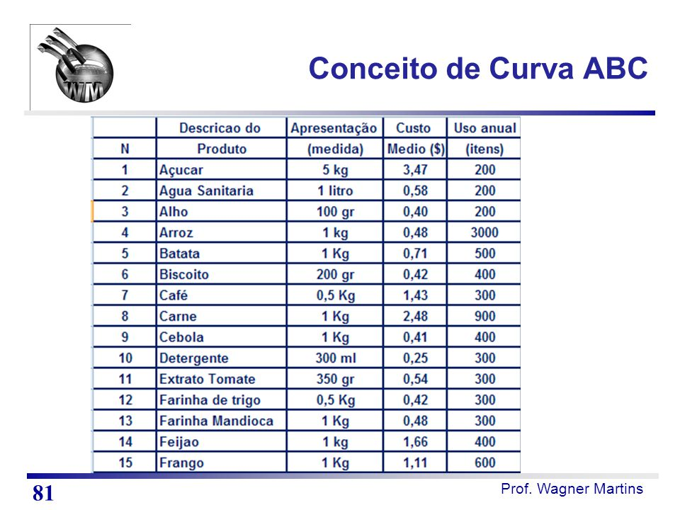Prof. Wagner Martins Conceito de Curva ABC 81