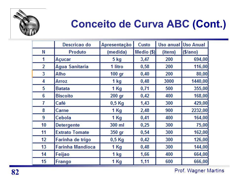 Prof. Wagner Martins Conceito de Curva ABC (Cont.) 82