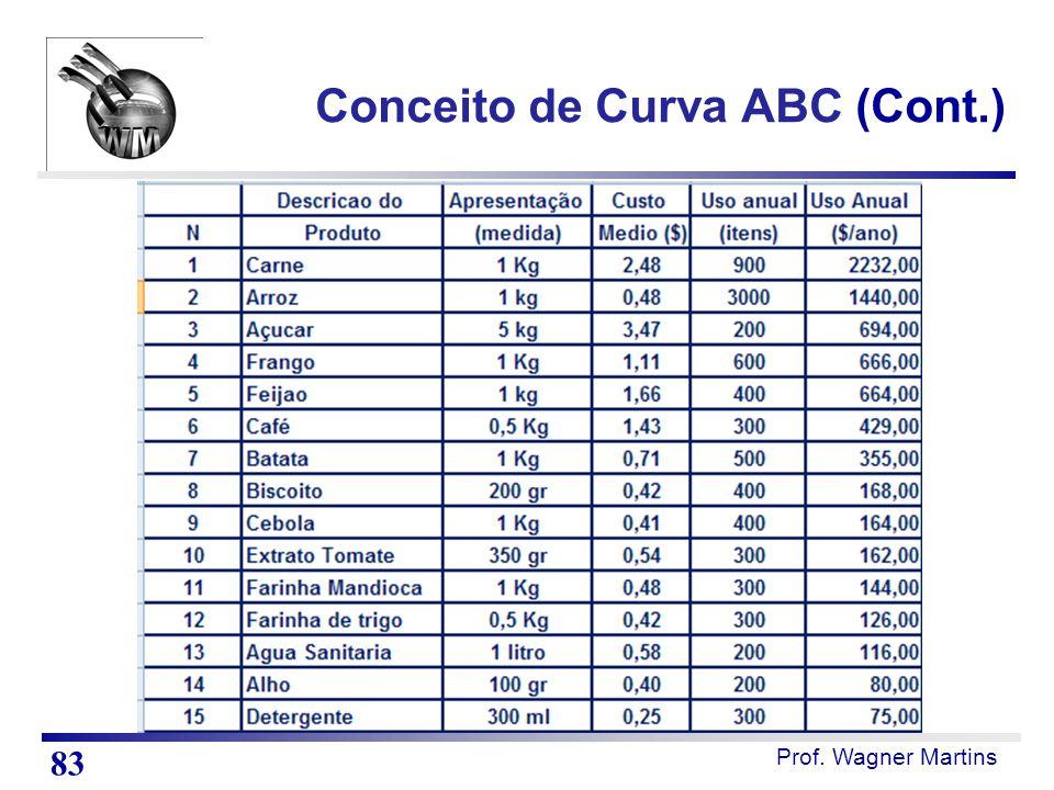Prof. Wagner Martins Conceito de Curva ABC (Cont.) 83