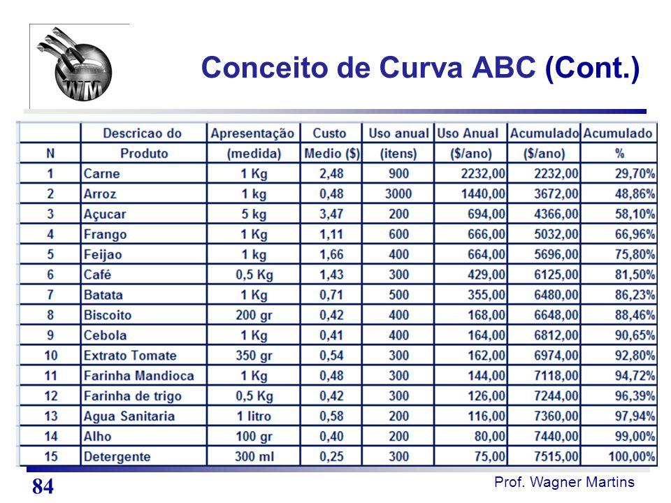 Prof. Wagner Martins Conceito de Curva ABC (Cont.) 84