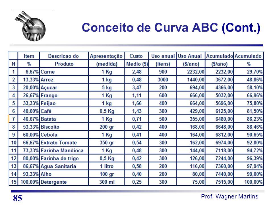 Prof. Wagner Martins Conceito de Curva ABC (Cont.) 85