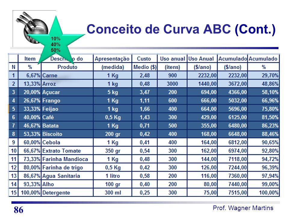 Prof. Wagner Martins Conceito de Curva ABC (Cont.) 86 10% 40% 50%