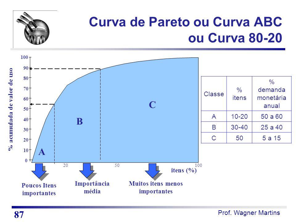 Prof. Wagner Martins Poucos Itens importantes Importância média Muitos itens menos importantes % acumulada de valor de uso itens (%) A B C 0 10 20 30