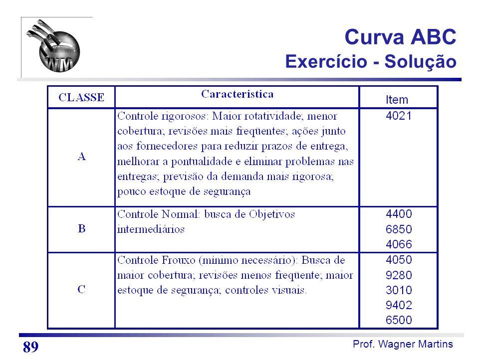Prof. Wagner Martins Curva ABC Exercício - Solução 89