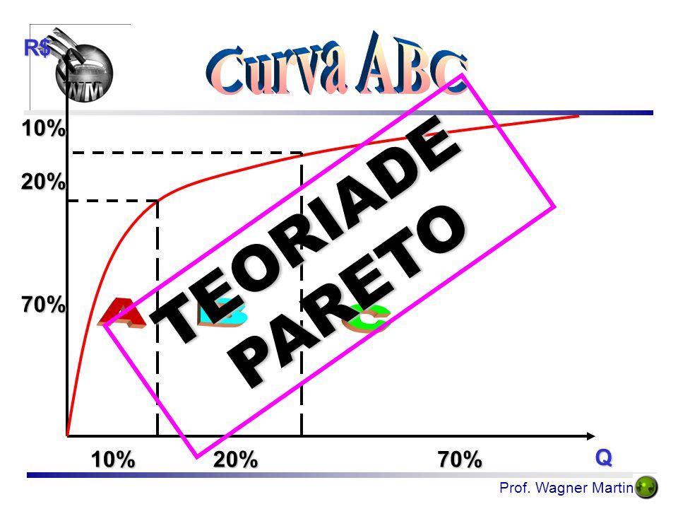 Prof. Wagner Martins 10%20%70% 10% 20% 70% R$ Q TEORIADE PARETO