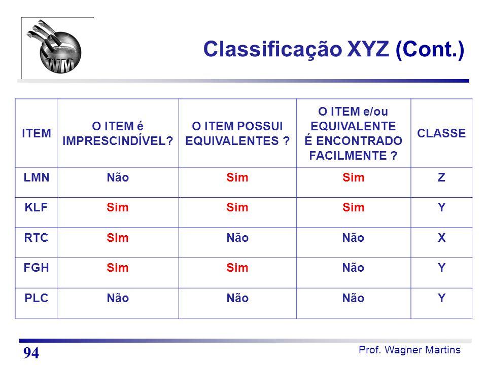 Prof. Wagner Martins Classificação XYZ (Cont.) ITEM O ITEM é IMPRESCINDÍVEL? O ITEM POSSUI EQUIVALENTES ? O ITEM e/ou EQUIVALENTE É ENCONTRADO FACILME