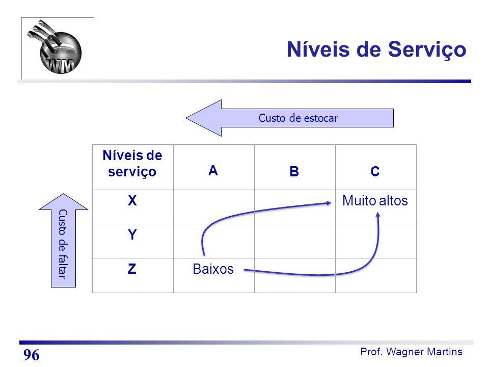 Prof. Wagner Martins Níveis de serviço A BC X Muito altos Y ZBaixos Custo de estocar Custo de faltar Níveis de Serviço 96