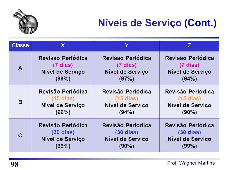 Prof. Wagner Martins Níveis de Serviço (Cont.) ClasseXYZ A Revisão Periódica (7 dias) Nível de Serviço (99%) Revisão Periódica (7 dias) Nível de Servi