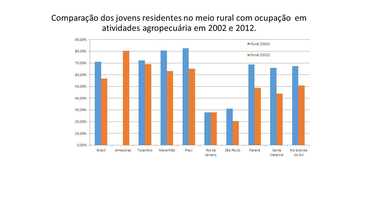 Comparação dos jovens residentes no meio rural com ocupação em atividades agropecuária em 2002 e 2012.