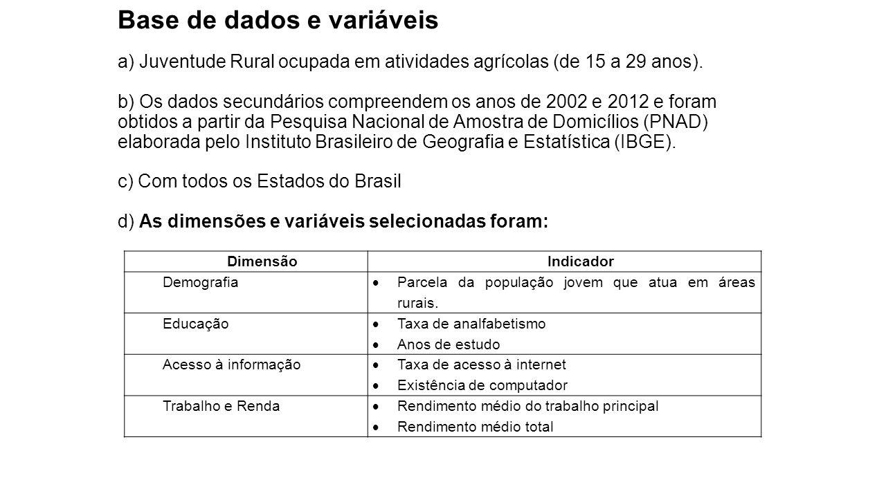 Base de dados e variáveis a) Juventude Rural ocupada em atividades agrícolas (de 15 a 29 anos). b) Os dados secundários compreendem os anos de 2002 e