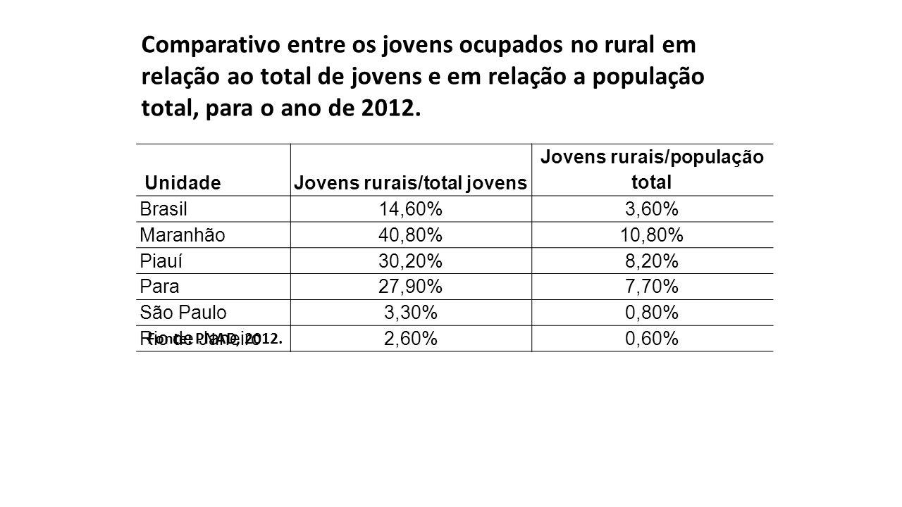 UnidadeJovens rurais/total jovens Jovens rurais/população total Brasil14,60%3,60% Maranhão40,80%10,80% Piauí30,20%8,20% Para27,90%7,70% São Paulo3,30%