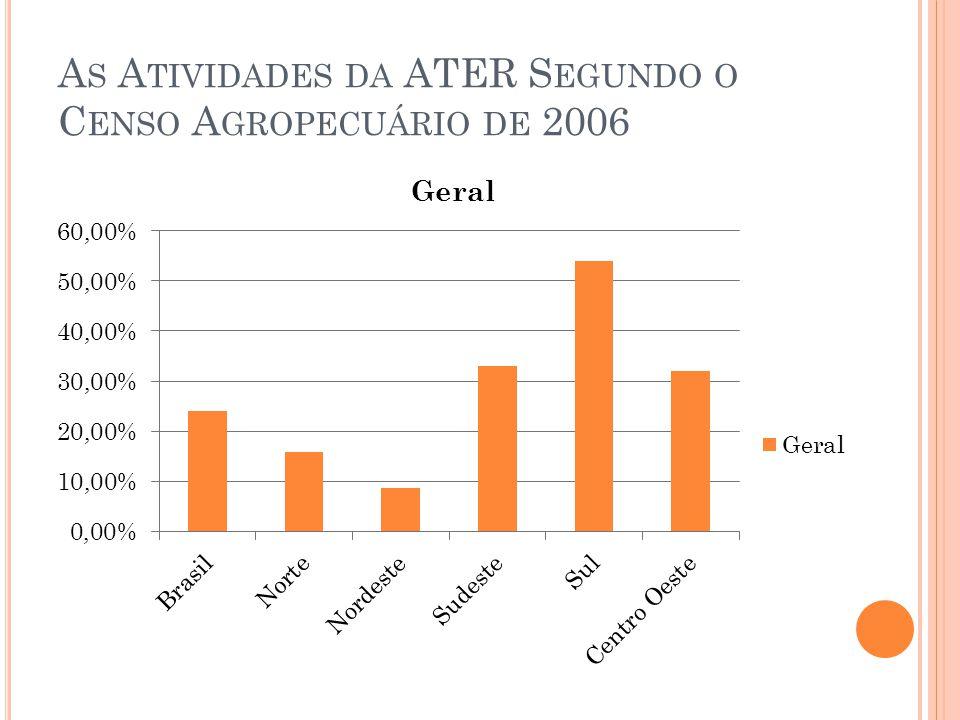 A S A TIVIDADES DA ATER S EGUNDO O C ENSO A GROPECUÁRIO DE 2006
