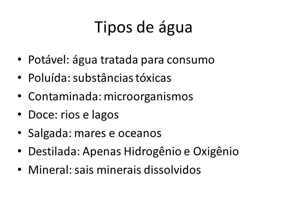 Tipos de água Potável: água tratada para consumo Poluída: substâncias tóxicas Contaminada: microorganismos Doce: rios e lagos Salgada: mares e oceanos
