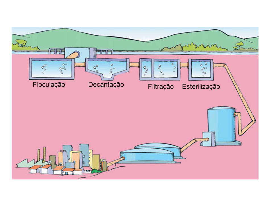 FloculaçãoDecantação FiltraçãoEsterilização