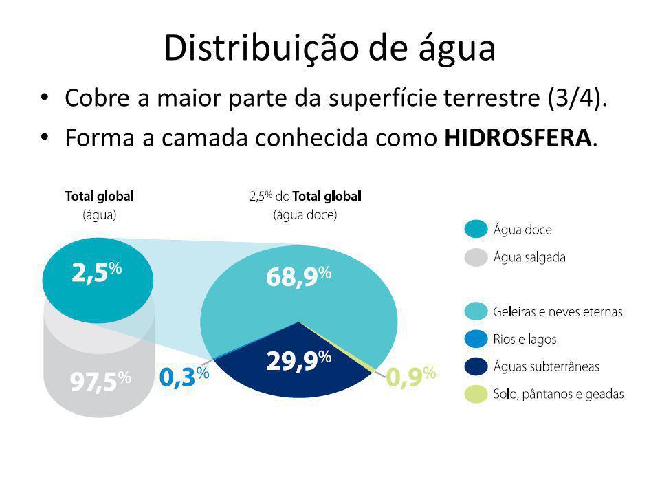 Distribuição de água Cobre a maior parte da superfície terrestre (3/4). Forma a camada conhecida como HIDROSFERA.