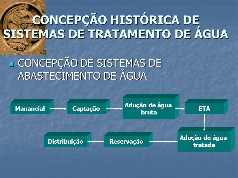 CONCEPÇÃO DE SISTEMAS DE ABASTECIMENTO DE ÁGUA CONCEPÇÃO DE SISTEMAS DE ABASTECIMENTO DE ÁGUA CONCEPÇÃO HISTÓRICA DE SISTEMAS DE TRATAMENTO DE ÁGUA Ma
