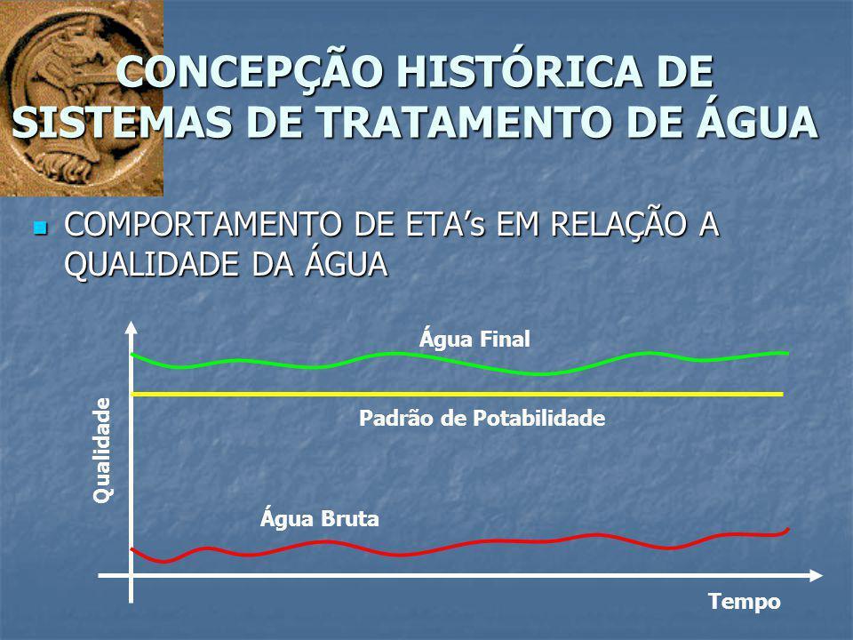 COMPORTAMENTO DE ETA's EM RELAÇÃO A QUALIDADE DA ÁGUA COMPORTAMENTO DE ETA's EM RELAÇÃO A QUALIDADE DA ÁGUA CONCEPÇÃO HISTÓRICA DE SISTEMAS DE TRATAME