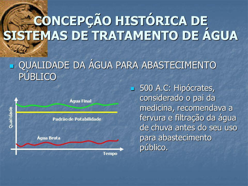 QUALIDADE DA ÁGUA PARA ABASTECIMENTO PÚBLICO QUALIDADE DA ÁGUA PARA ABASTECIMENTO PÚBLICO CONCEPÇÃO HISTÓRICA DE SISTEMAS DE TRATAMENTO DE ÁGUA Qualid