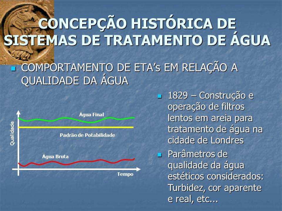 CONCEPÇÃO HISTÓRICA DE SISTEMAS DE TRATAMENTO DE ÁGUA Qualidade Tempo Água Bruta Padrão de Potabilidade Água Final 1829 – Construção e operação de fil