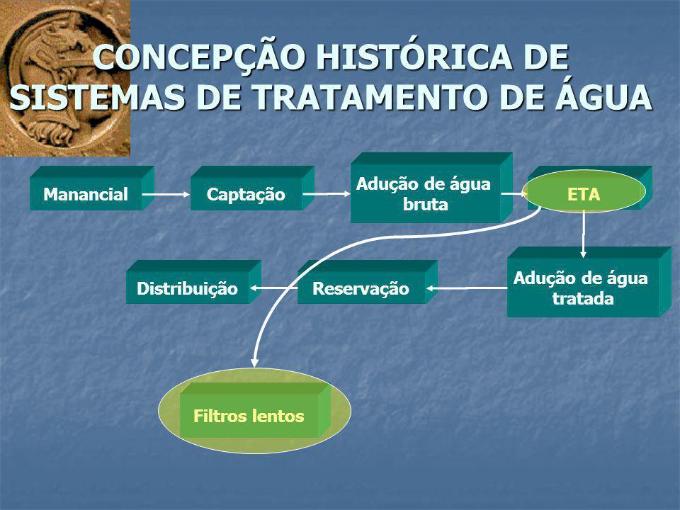 CONCEPÇÃO HISTÓRICA DE SISTEMAS DE TRATAMENTO DE ÁGUA ManancialCaptação Adução de água bruta ETA Adução de água tratada ReservaçãoDistribuição Filtros