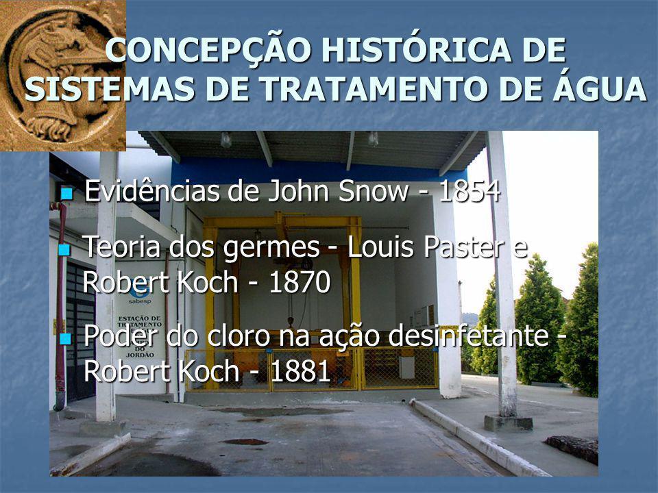 Evidências de John Snow - 1854 Evidências de John Snow - 1854 Teoria dos germes - Louis Paster e Robert Koch - 1870 Teoria dos germes - Louis Paster e