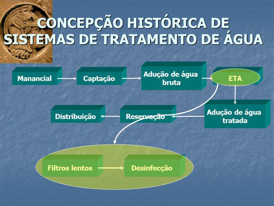 ManancialCaptação Adução de água bruta ETA Adução de água tratada ReservaçãoDistribuição Filtros lentosDesinfecção