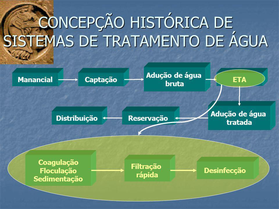 CONCEPÇÃO HISTÓRICA DE SISTEMAS DE TRATAMENTO DE ÁGUA ManancialCaptação Adução de água bruta ETA Adução de água tratada ReservaçãoDistribuição Filtraç