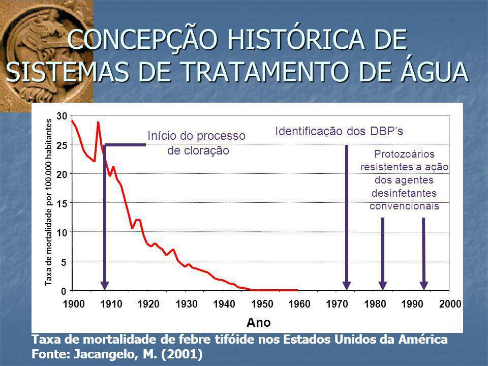 CONCEPÇÃO HISTÓRICA DE SISTEMAS DE TRATAMENTO DE ÁGUA Taxa de mortalidade de febre tifóide nos Estados Unidos da América Fonte: Jacangelo, M. (2001)