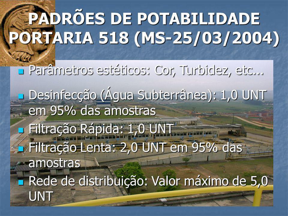PADRÕES DE POTABILIDADE PORTARIA 518 (MS-25/03/2004) Parâmetros estéticos: Cor, Turbidez, etc... Parâmetros estéticos: Cor, Turbidez, etc... Desinfecç