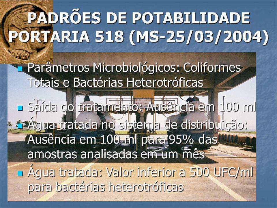PADRÕES DE POTABILIDADE PORTARIA 518 (MS-25/03/2004) Parâmetros Microbiológicos: Coliformes Totais e Bactérias Heterotróficas Parâmetros Microbiológic