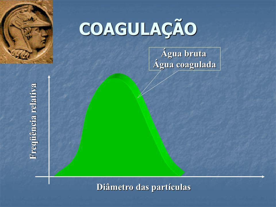 COAGULAÇÃO Diâmetro das partículas Freqüência relativa Água bruta Água coagulada