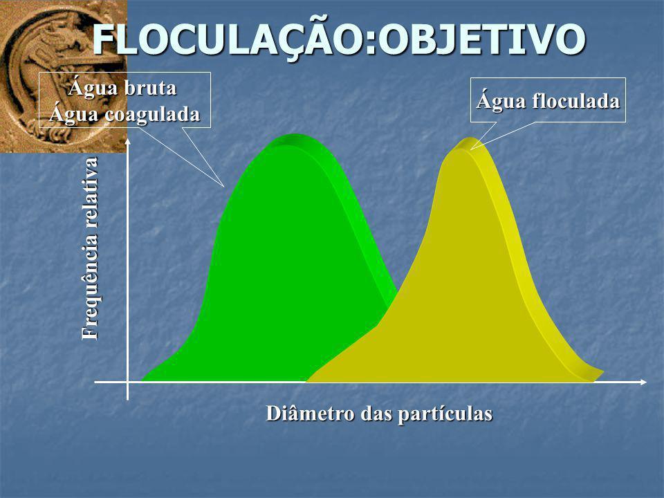 FLOCULAÇÃO:OBJETIVO Diâmetro das partículas Frequência relativa Água bruta Água coagulada Água floculada