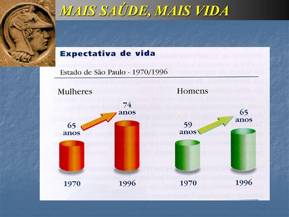 PADRÕES DE POTABILIDADE PORTARIA 518 (MS-25/03/2004) Parâmetros estéticos: Cor, Turbidez, etc...