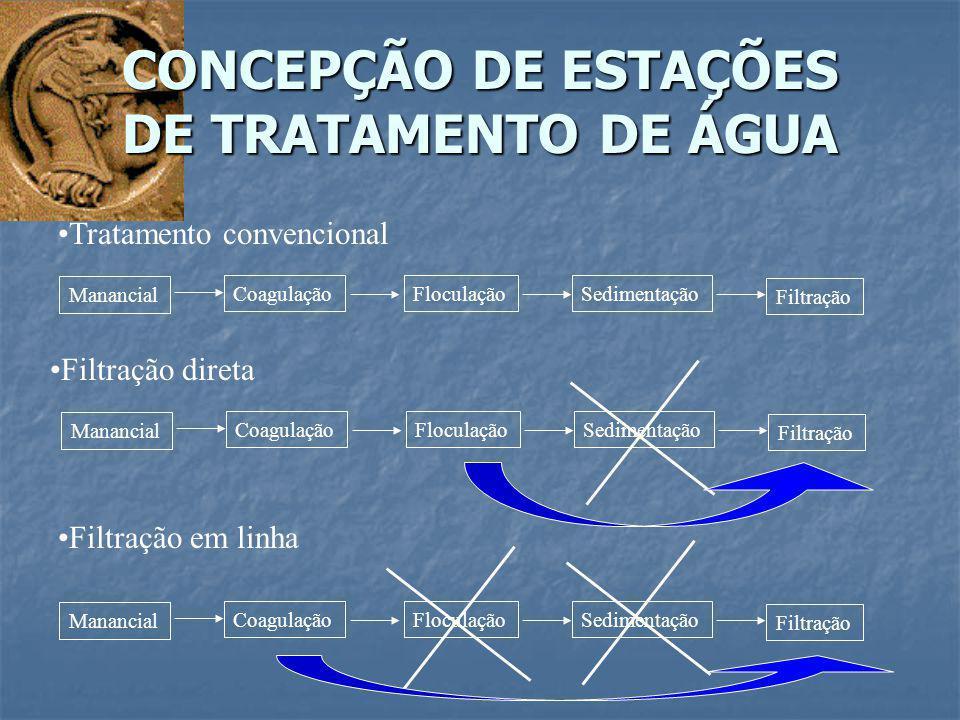 CONCEPÇÃO DE ESTAÇÕES DE TRATAMENTO DE ÁGUA Tratamento convencional Manancial CoagulaçãoFloculaçãoSedimentação Filtração Filtração direta Manancial Co