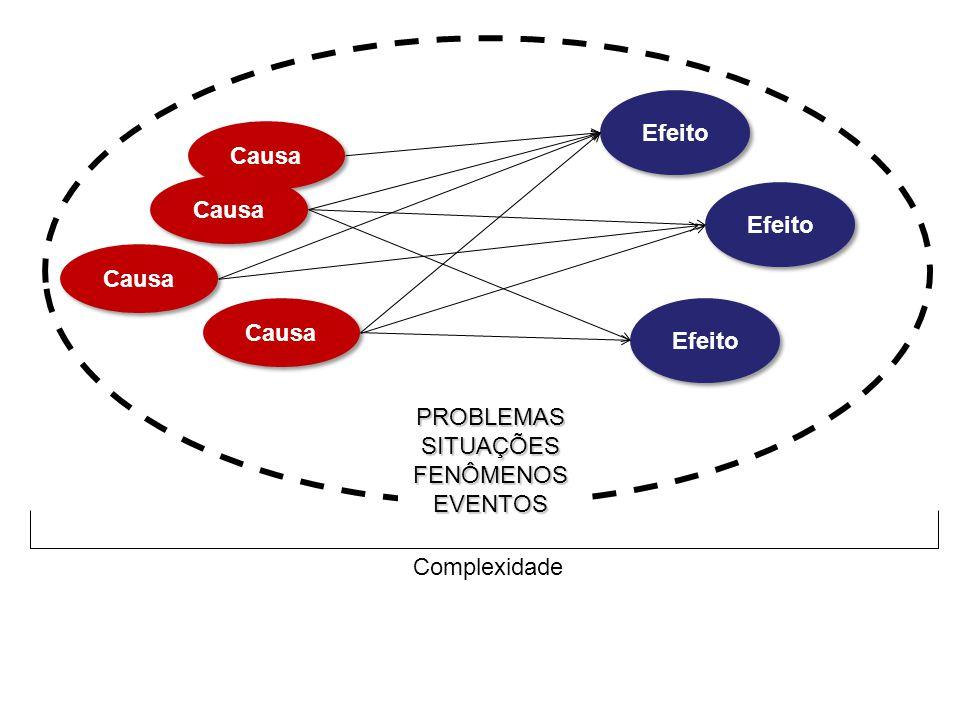 Complexidade Causa Efeito Causa PROBLEMAS SITUAÇÕES FENÔMENOS EVENTOS